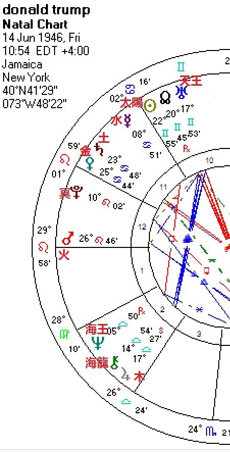 川普chart